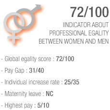 Index Equality